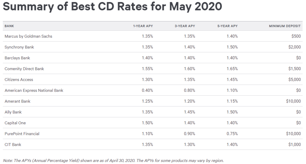 What Is The Best Cd Rate Today
